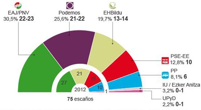 Euskobarómetro  Podemos pone en peligro la supremacía del PNV  09ee85ee7f1a3