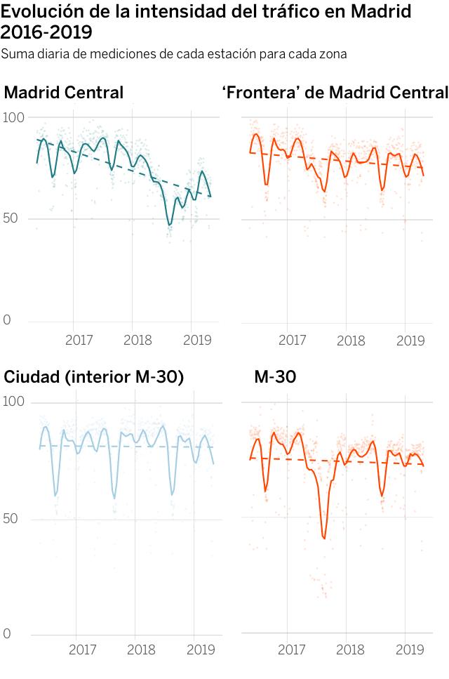Frontera M-30: así ha cambiado el tráfico en Madrid durante la legislatura de Carmena