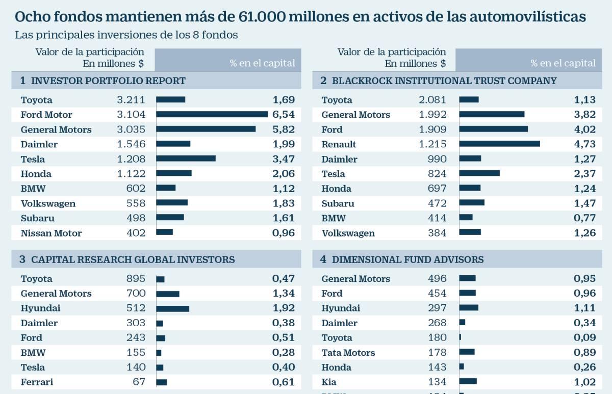 Quiénes son los dueños de las grandes automovilísticas del mundo