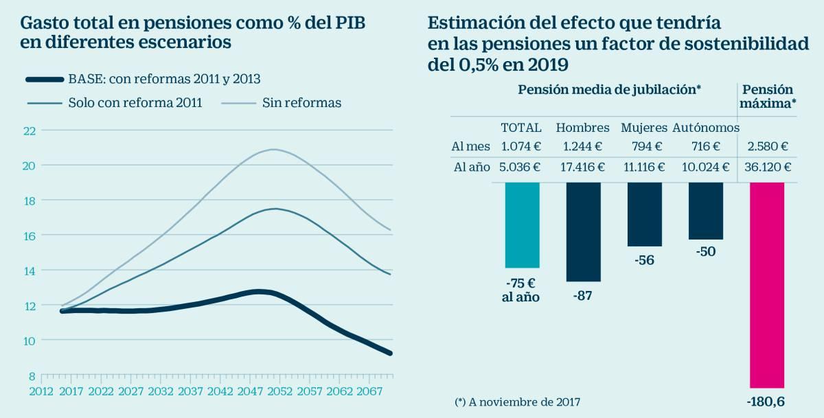 El recorte de las nuevas pensiones en 2019 será del 0,5%, unos 75 euros menos al año