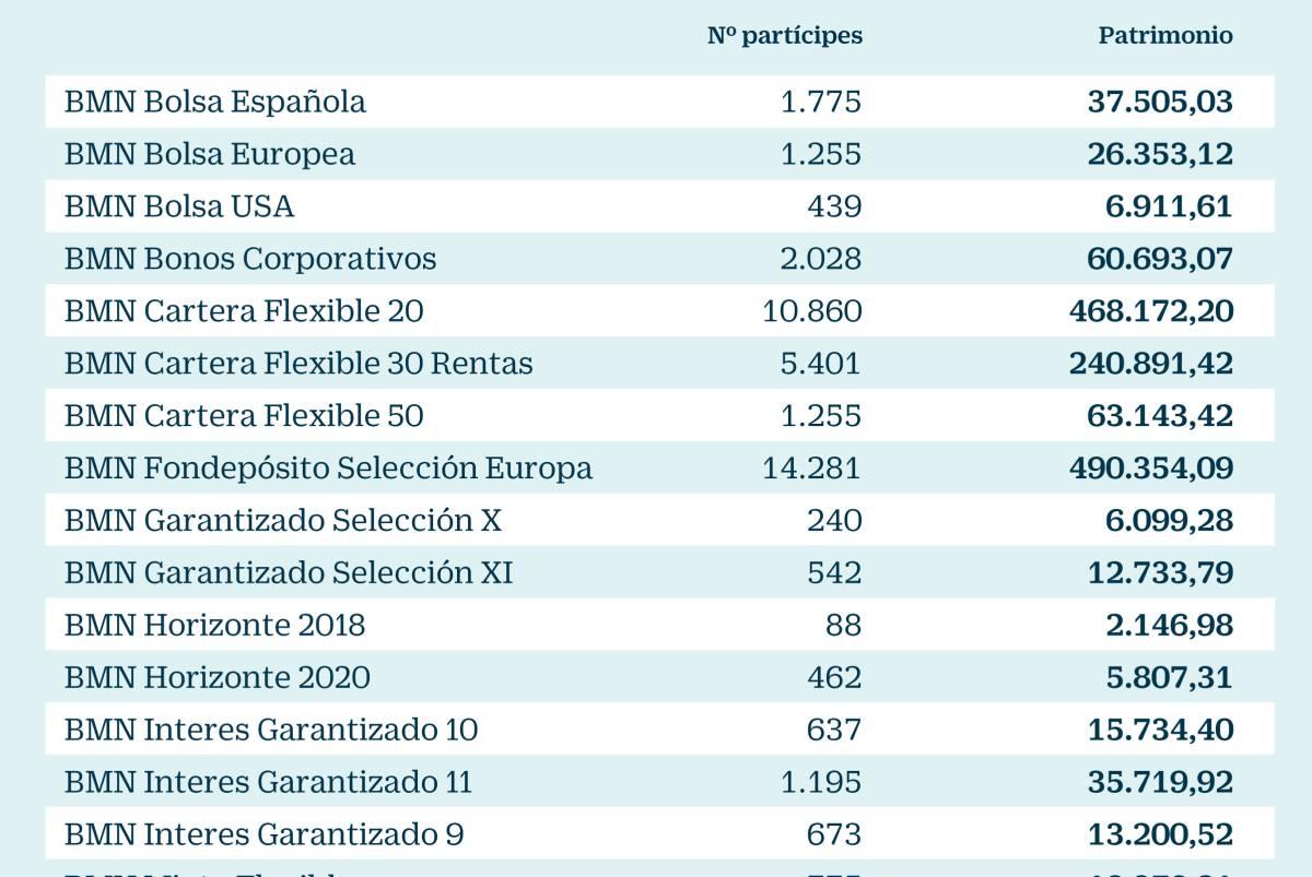 Bankia rompe con Trea y gana 1.600 millones en patrimonio en fondos