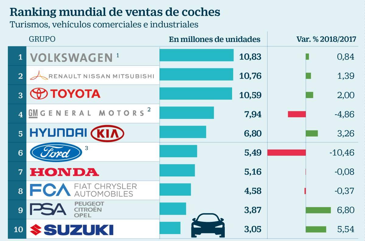 VW gana la carrera de las ventas mundiales, con Renault-Nissan pisándole los talones
