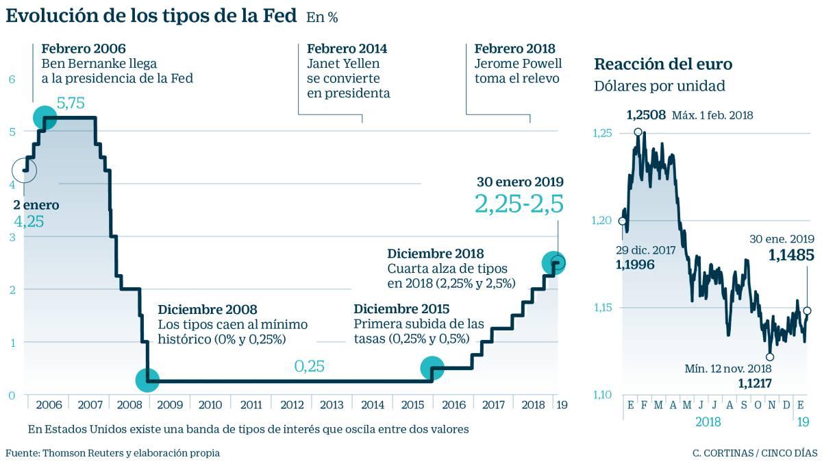 La Fed desactiva el piloto automático y confirma el freno de la subida de tipos