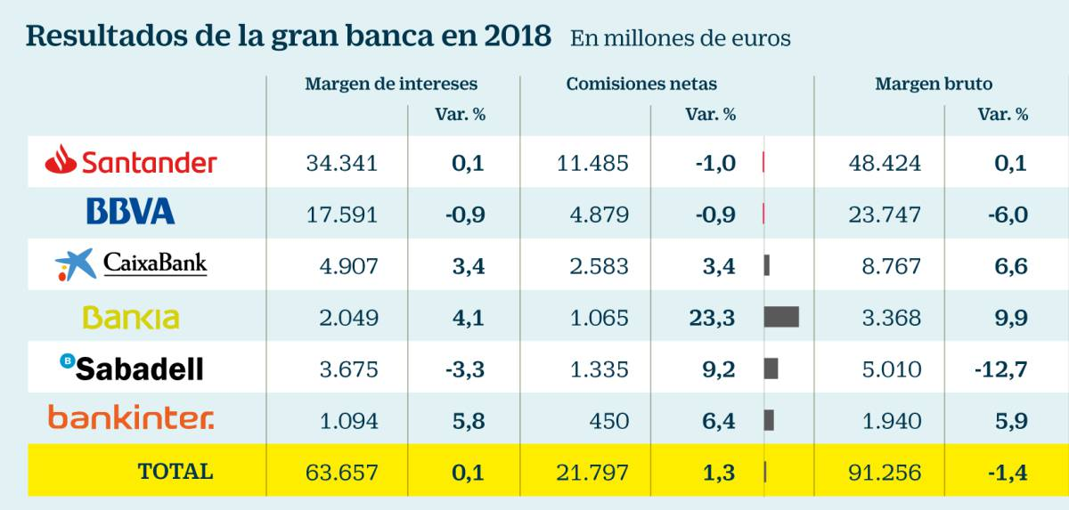 La gran banca española gana ahora un 20% menos que hace una década