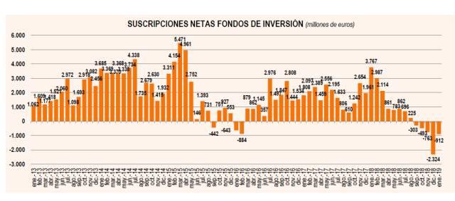 Los fondos de inversión acumulan cinco meses de salida de dinero