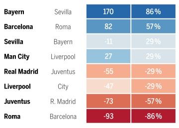 Lo dice la estadística: el Madrid, desafortunado en el sorteo de Champions; el Barça tuvo suerte