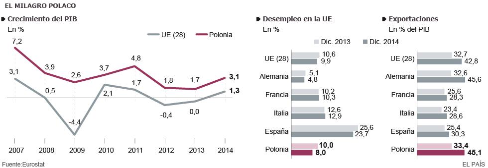 Polonia, fortaleza económica del Este   Economía   EL PAÍS