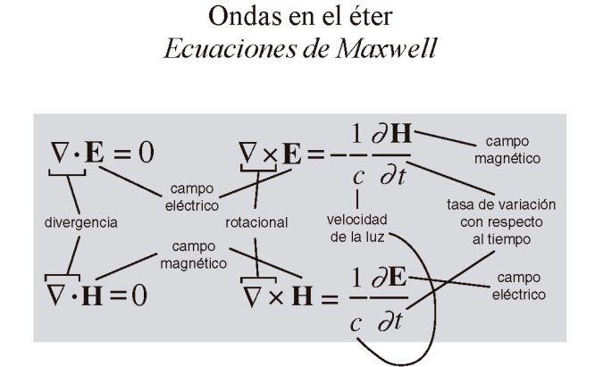 Las 17 ecuaciones que cambiaron el mundo (JD)