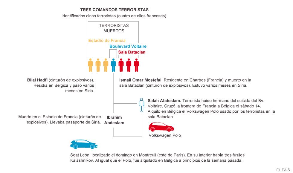 Estado Islámico se atribuye los atentados de París y dice que es el 11s de Francia. Reacciones de Estados y fuerzas capitalistas. 1447694328_632884_1447696109_noticia_normal