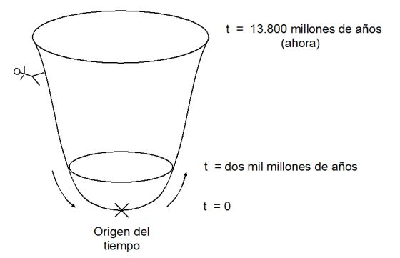 Qué Había Antes Del Big Bang Ciencia El País