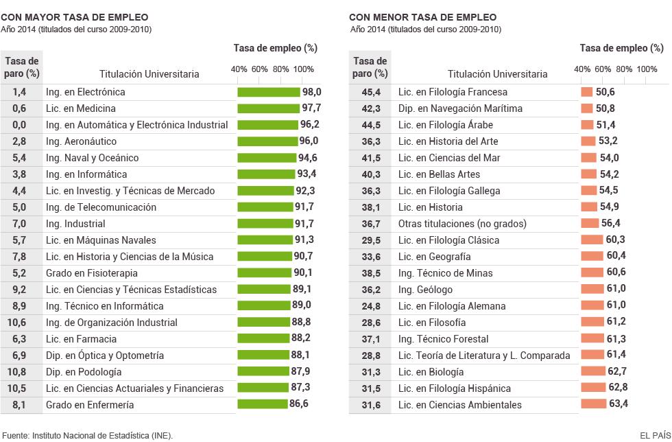 Las carreras con mayor tasa de empleo