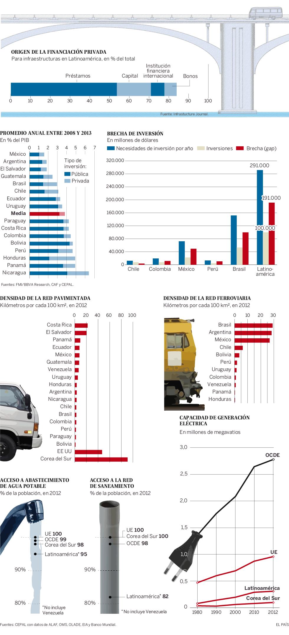 Inversión en infraestructuras en Latinoamérica