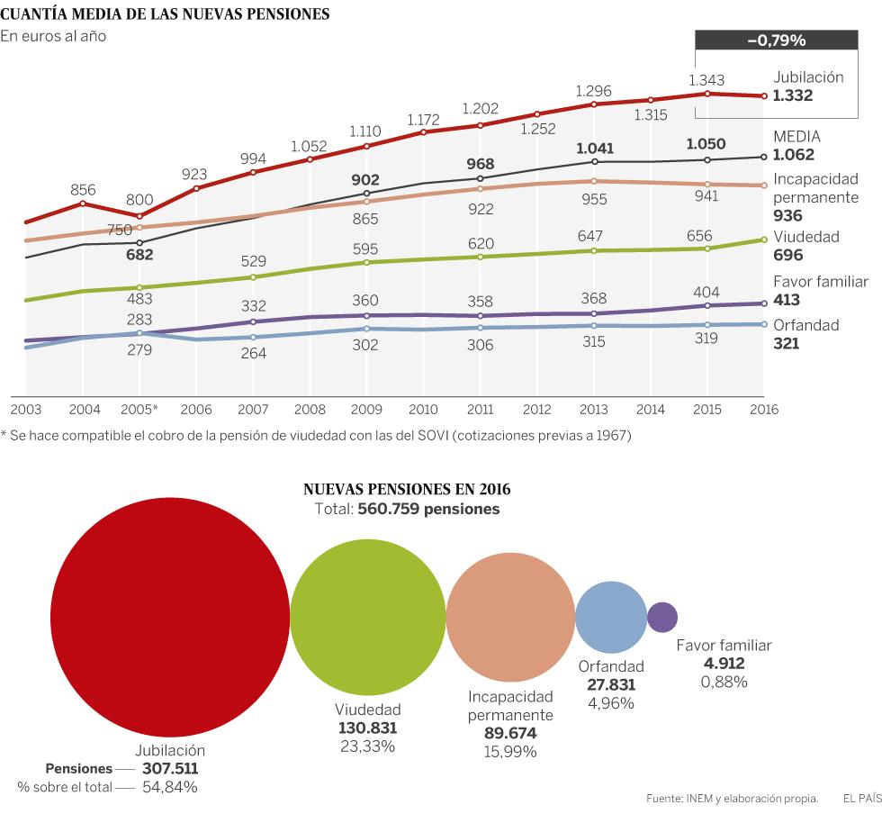 """Pensiones, jubilad@s. Continuidad en el """"damos y quitamos"""". Aumento de la privatización. La OCDE y el FMI por disminuirlas, retrasarlas...   - Página 6 1486123328_259147_1486312328_noticia_normal"""