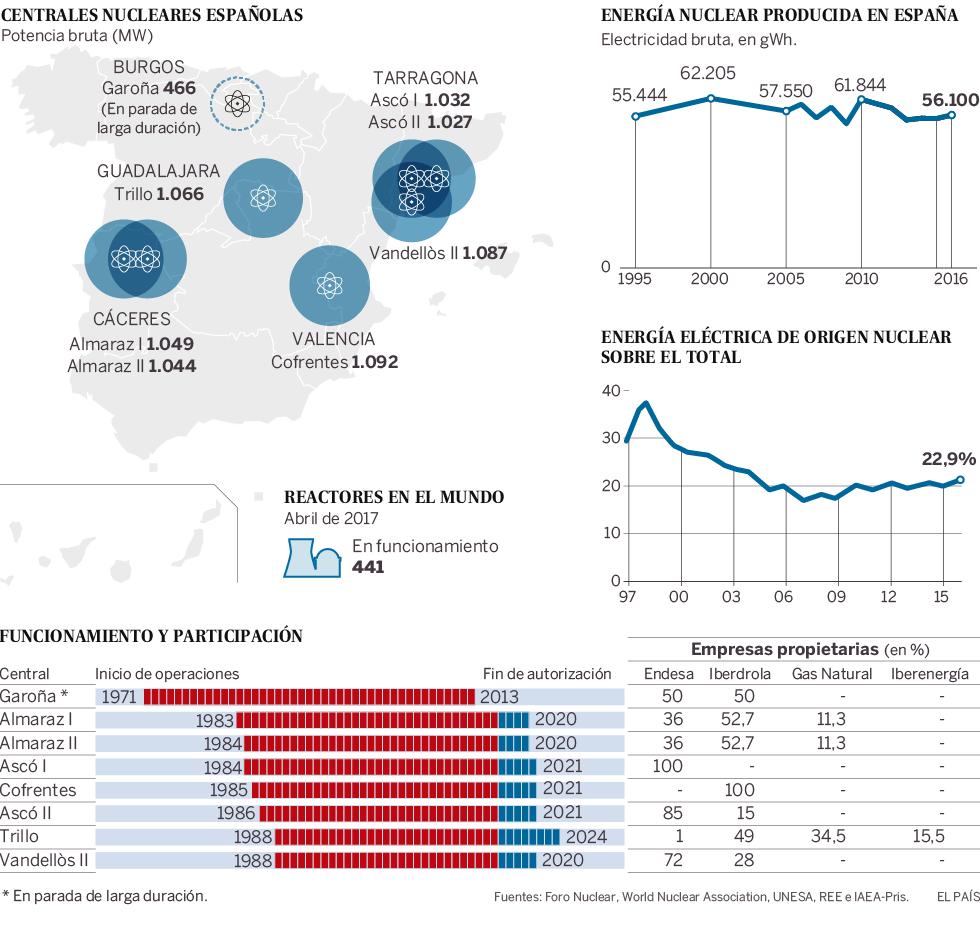 Energía en España. - Página 2 1492784078_306128_1492864862_noticia_normal
