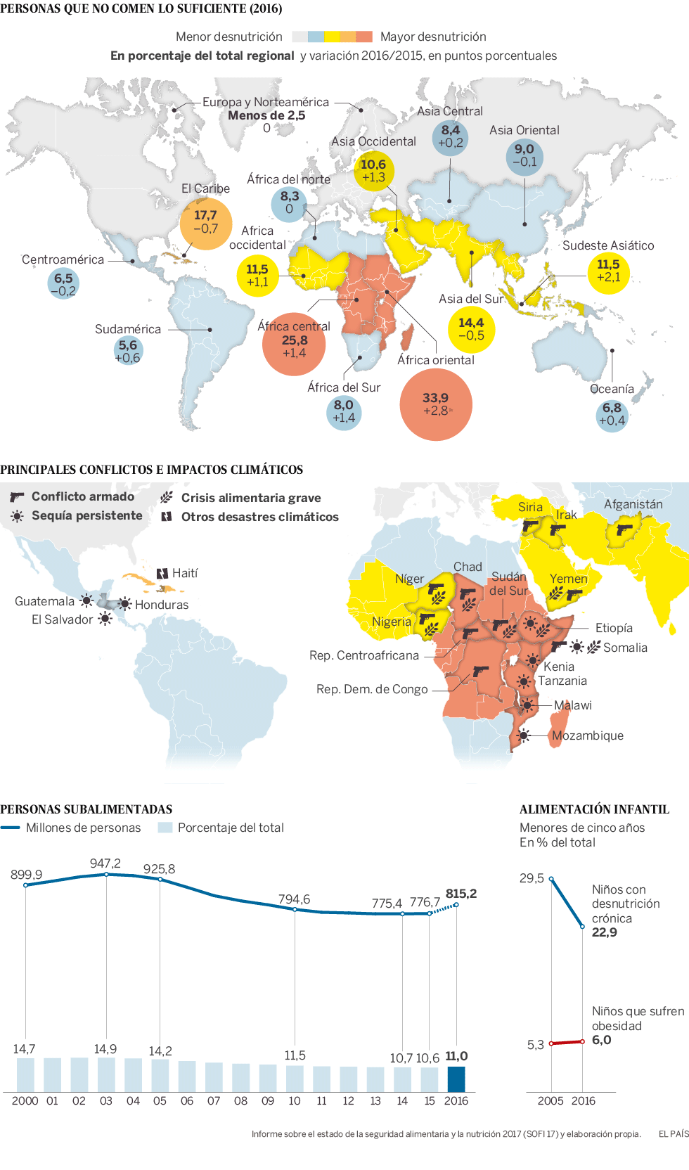 Mapa Del Hambre 2017.Los Numeros Del Hambre Planeta Futuro El Pais