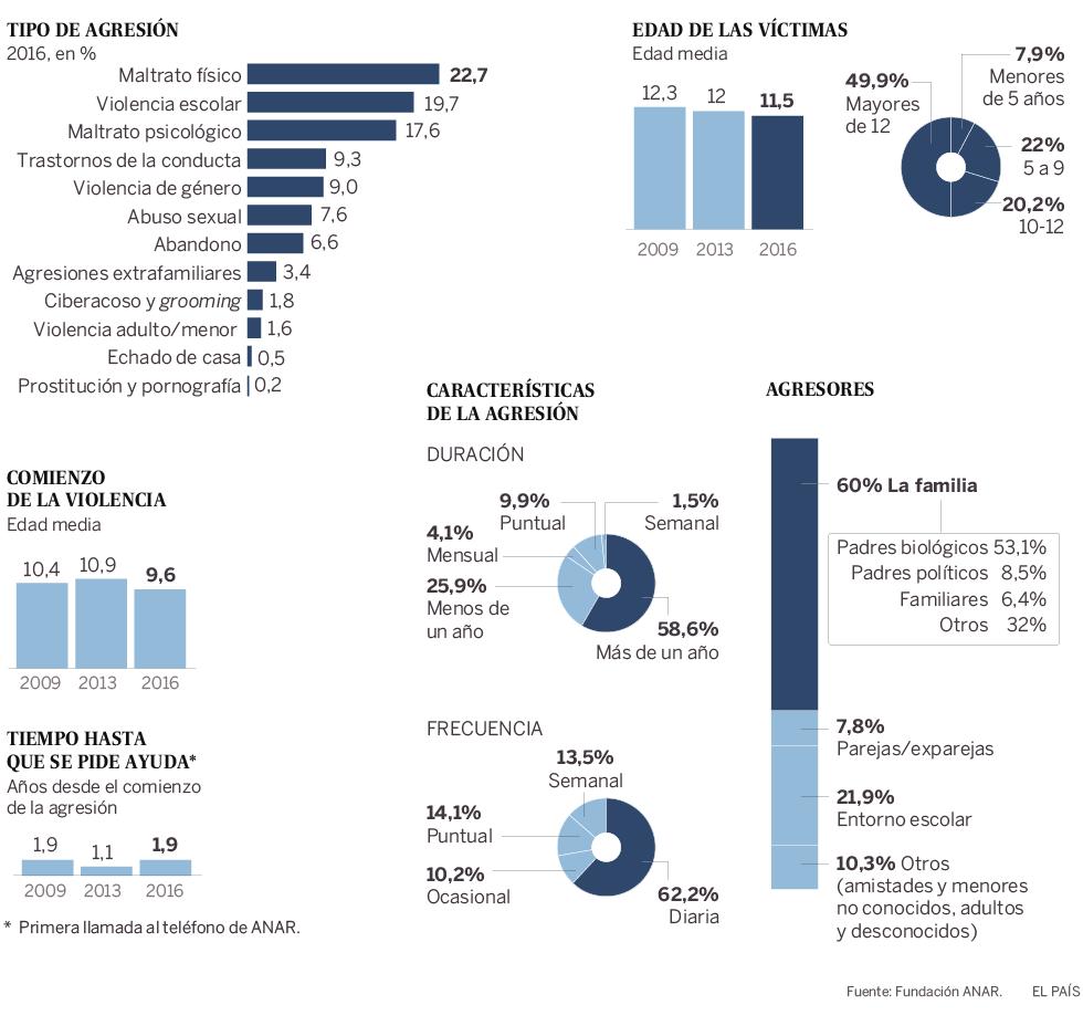 Abusos, violencia contra menores en el mundo, infanticidio. Australia investiga más de 5.000 casos de abusos sexuales a menores. - Página 3 1521134852_768323_1521134890_noticia_normal