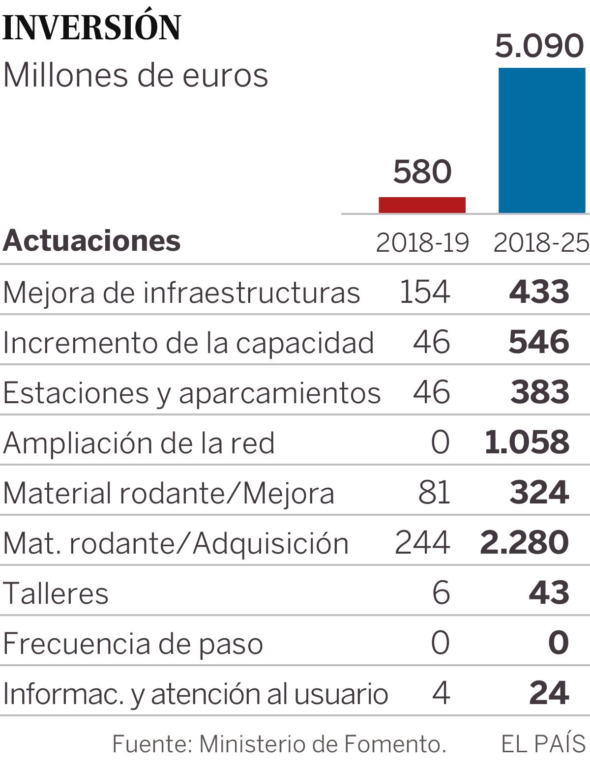 Una nueva línea de Cercanías cruzará Madrid de noreste a suroeste ...