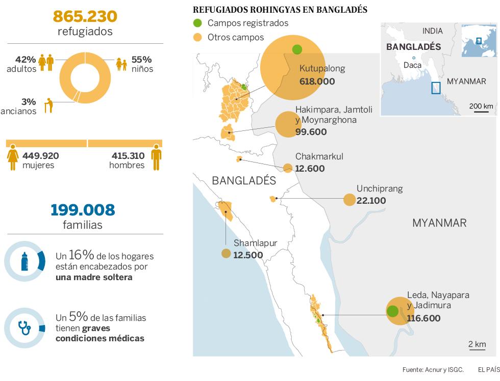 Myanmar, conflictos, situación. Rohingyas. Guerrilla Karen... - Página 5 1523457338_067366_1523459621_noticia_normal