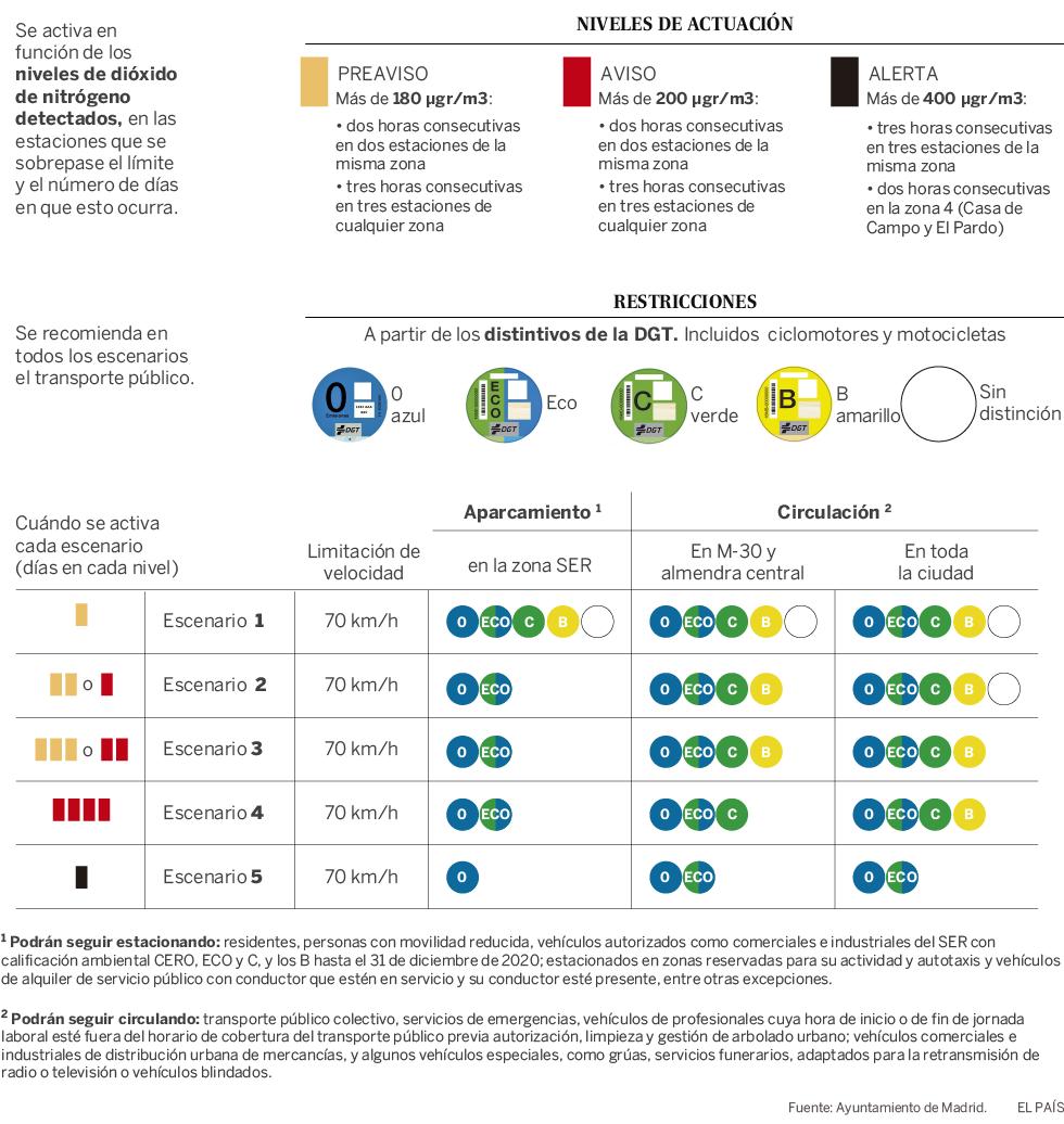 Escenarios protocolos de contaminación en Madrid. Evítalos con Parkifast.