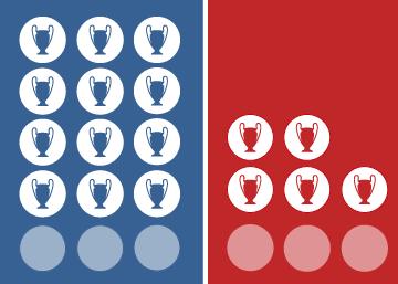 Así llegan Real Madrid y Liverpool a la final