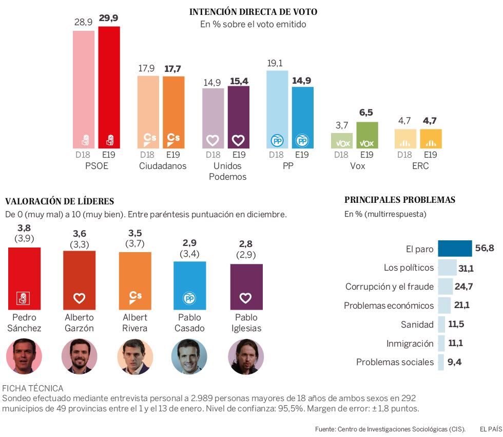Encuestas - Página 8 1548939338_080397_1548939444_noticia_normal