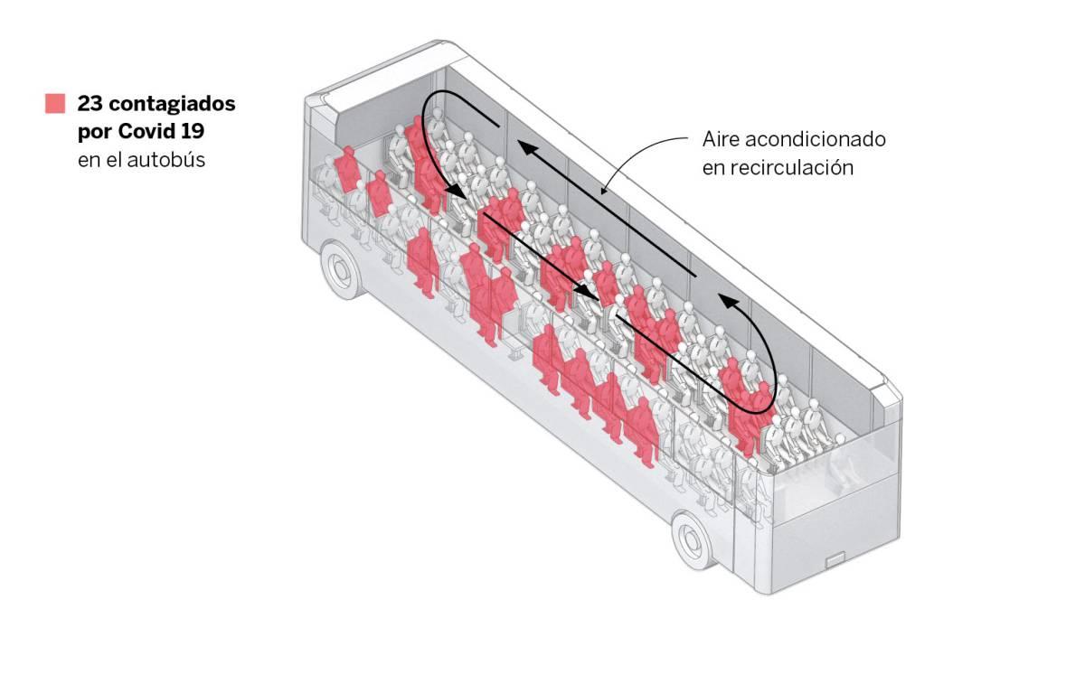 Radiografía de tres brotes: así se contagiaron y así podemos evitarlo