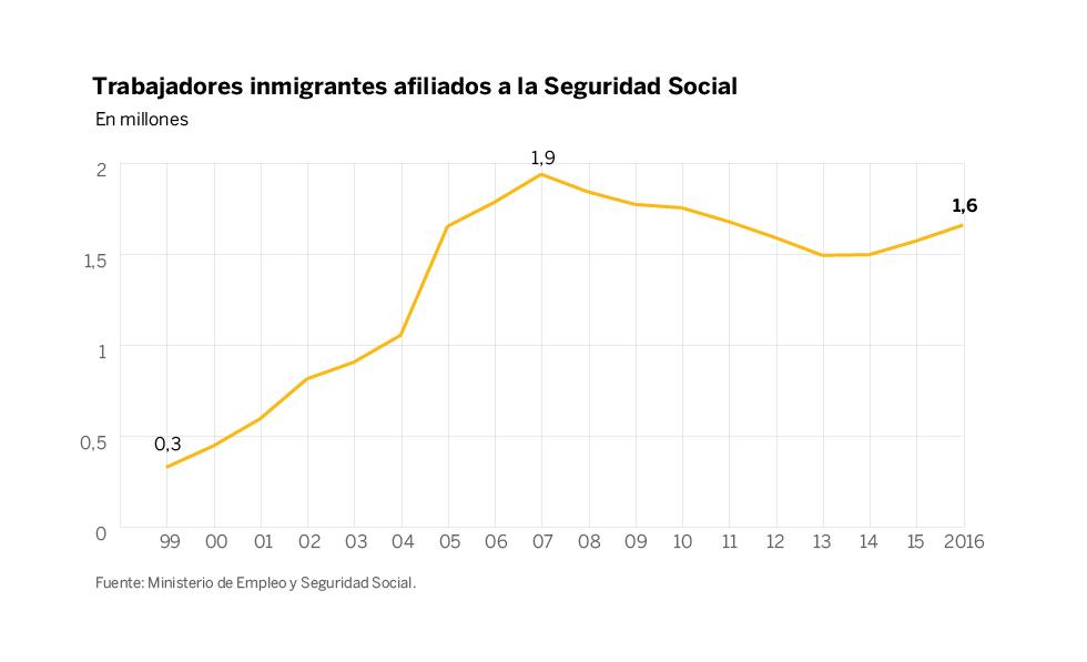 Trabajadores inmigrantes