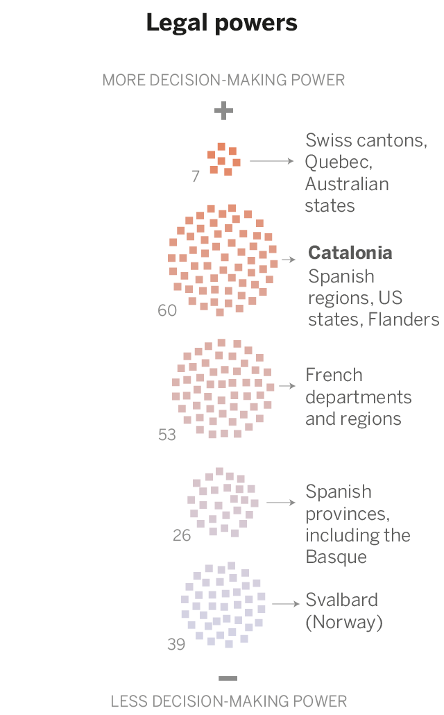 Catalonia Quebec Or Scotland Who Has The Most Power In - Is quebec a country