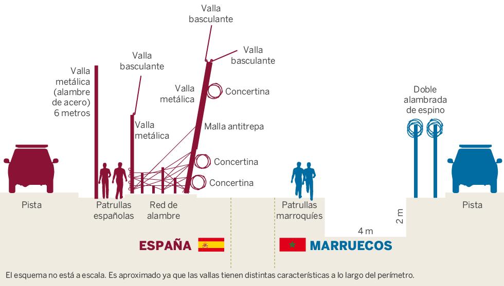 Refugiados: La frontera sur de Melilla con Marruecos ...