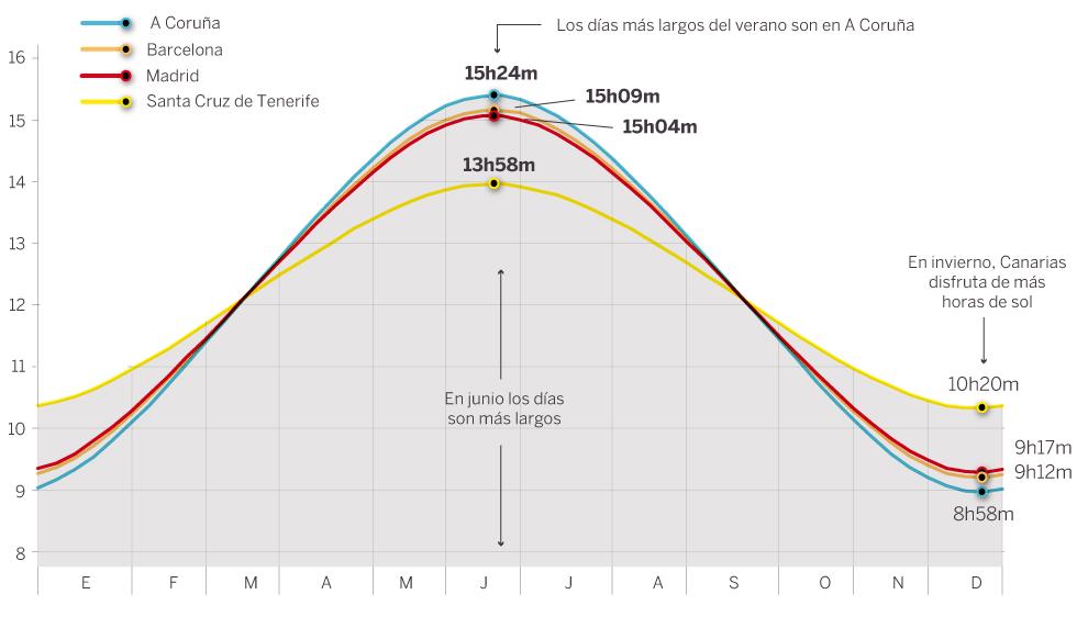 Cambio de hora 2017 as afecta el sol a nuestro horario for Del sol horario