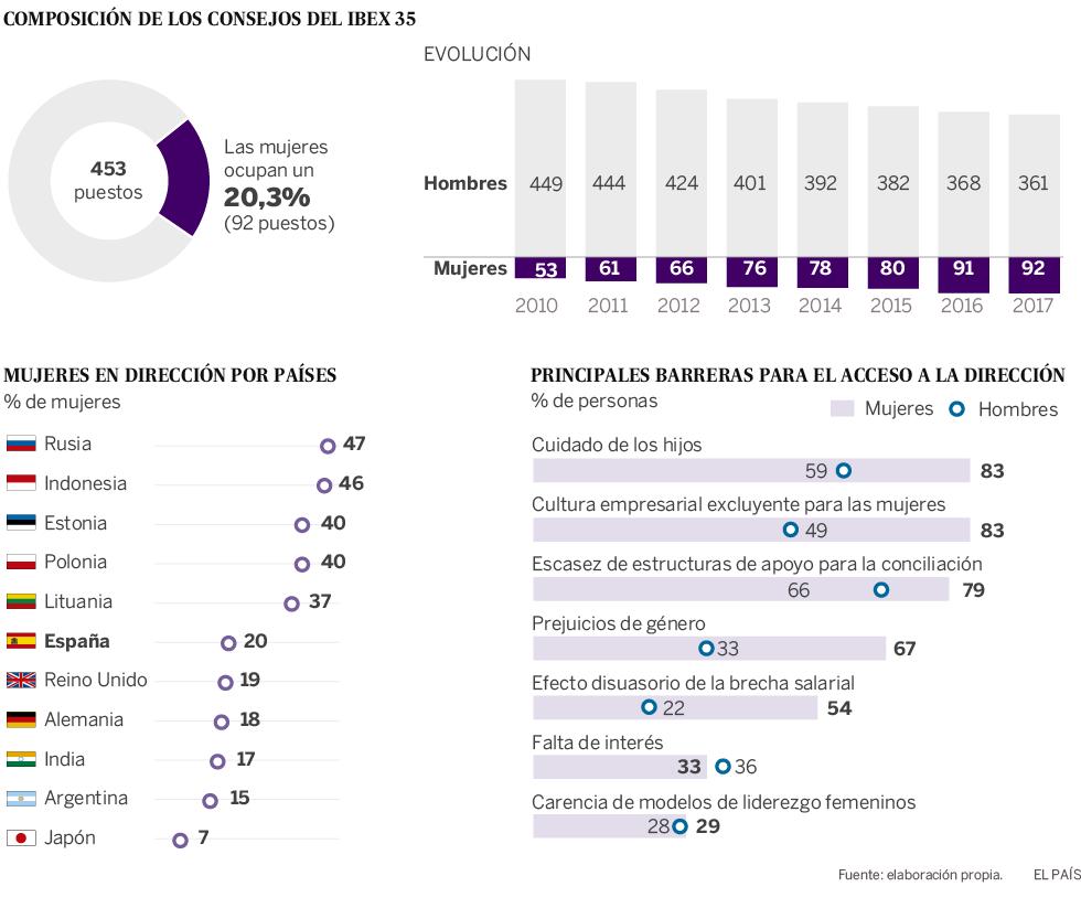 La desigualdad en la situación laboral | Actualidad | EL PAÍS