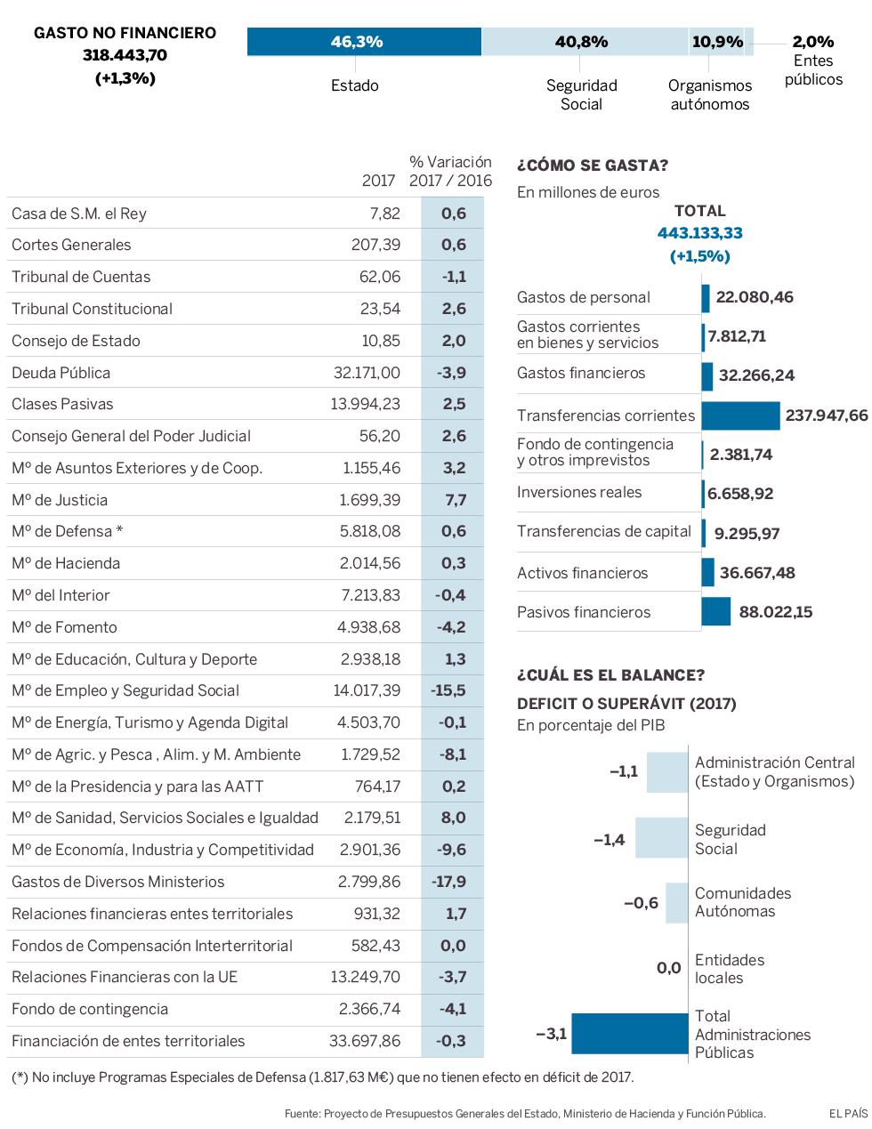 ingresos y gastos de los presupuestos de 2017 actualidad el paÍs
