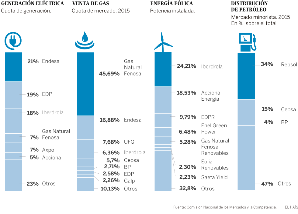 Energía en España. - Página 2 Energia_B_980