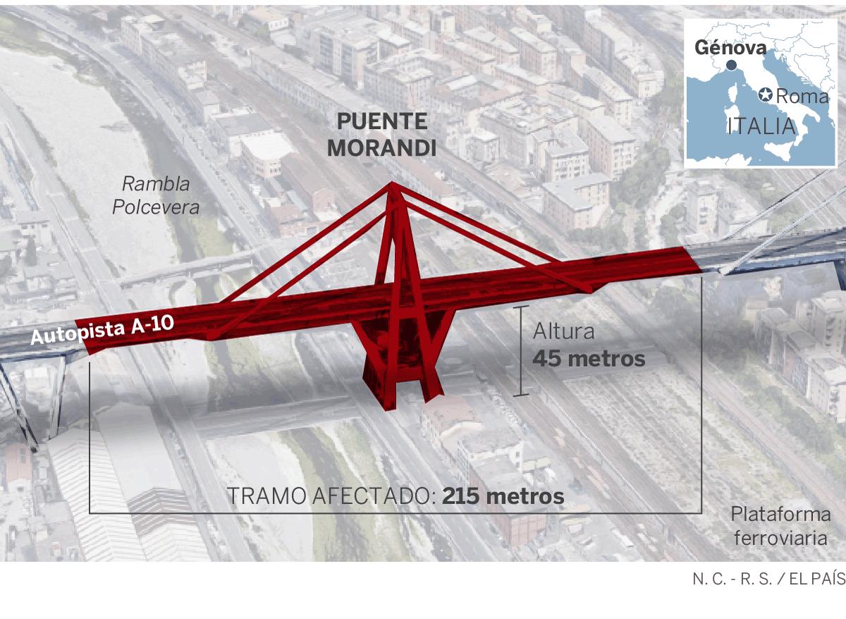El viaducto Morandi en Génova (Italia): Expertos advirtieron que acabaría sufriendo un desenlace como el ocurrido. Puente-sumcent-txt
