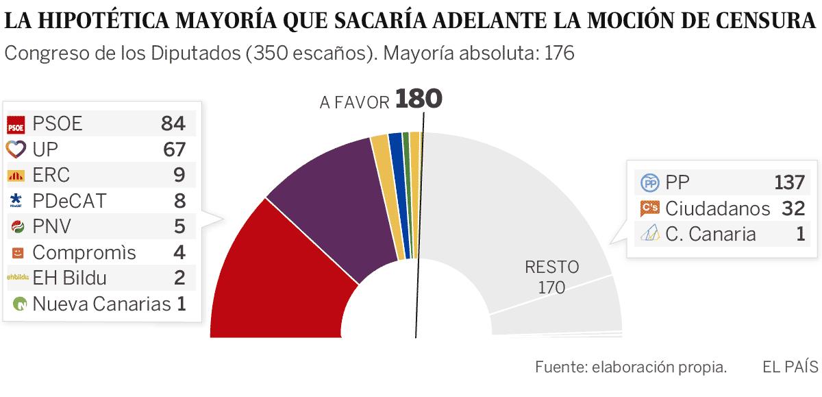 Una iniciativa llena de incógnitas   España   EL PAÍS