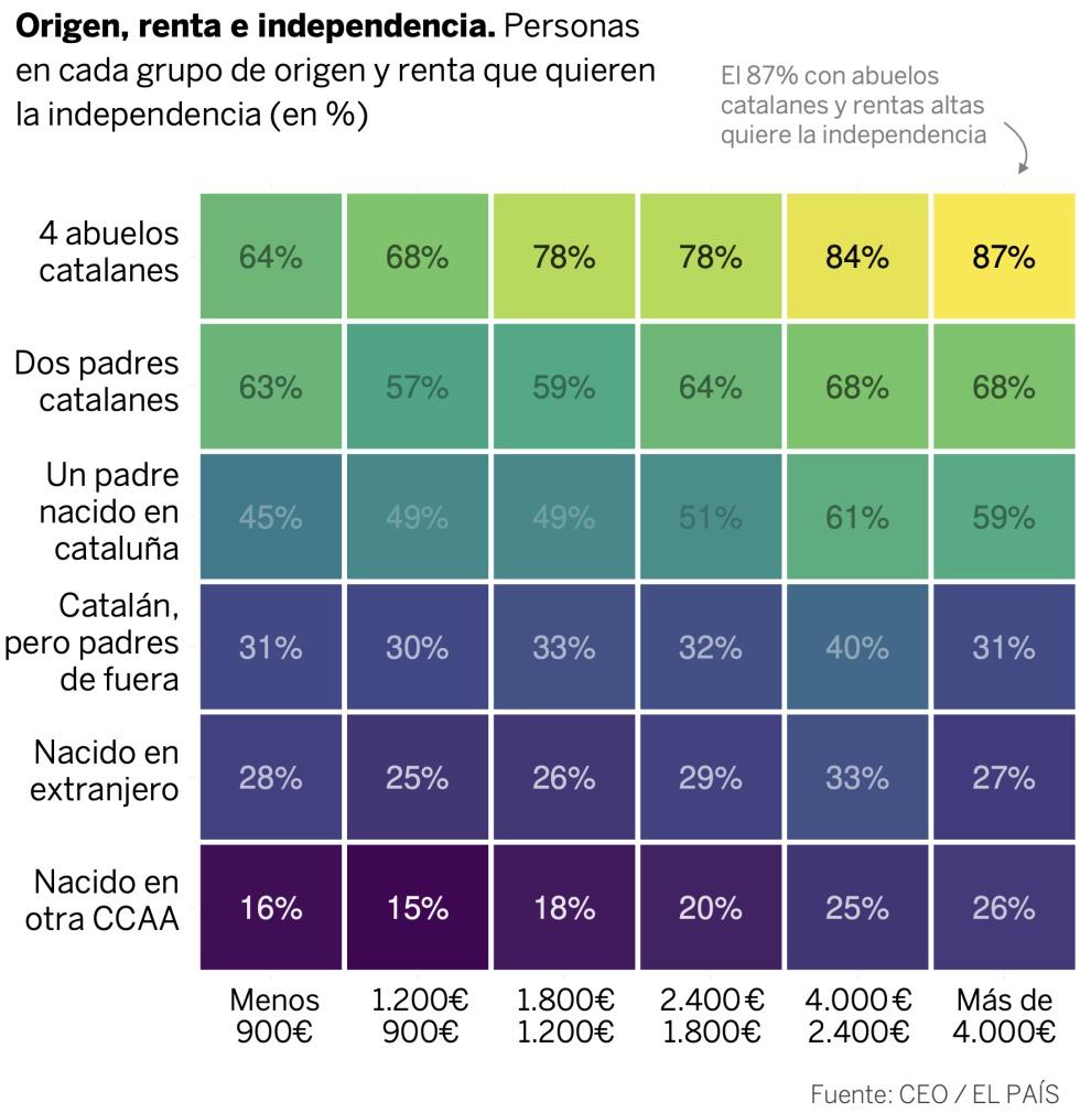 Así se relacionan en Cataluña la renta, el voto, el origen y la independencia